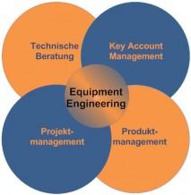 miranox Kern-Dienstleistung - Technische Beratung für alle Industriearmaturen
