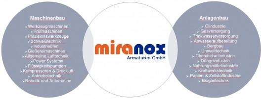 Armaturenhersteller Armaturenhändler Armaturenanwender - miranox